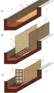 Технология строительства монолитного ленточного фундамента
