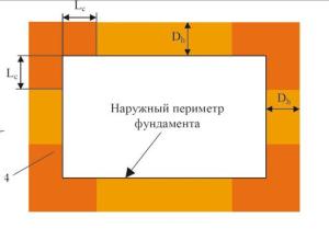 Схема горизонтального утепления отмостки фундамента