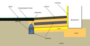 Ликвидация сил пучения под фундаментом бани