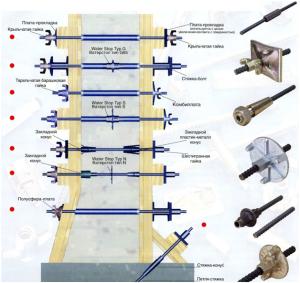 Виды стяжек опалубки ленточного фундамента
