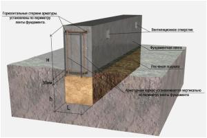 Незаглубленный ленточный фундамент под дом
