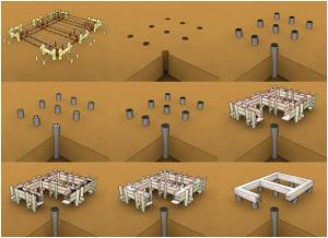 Технология строительства свайно-ростверкового фундамента