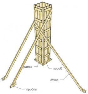 Монтаж опалубки столбчатого фундамента