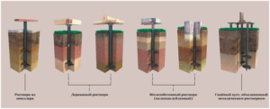Конструкция свайно-винтового фундамента