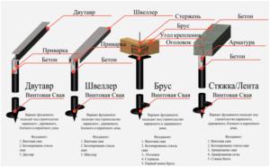 Типы ростверков свайного фундамента
