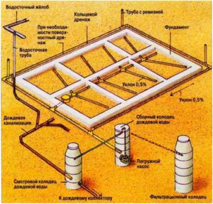 Схема дренажа гаражного фундамента