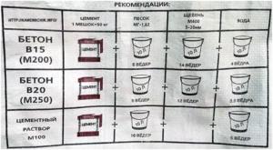 Пропорции для бетона