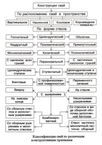 Сваи: разновидности для свайных фундаментов