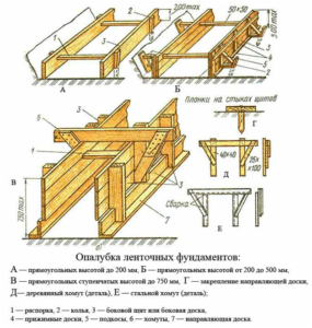 Конструкция опалубки для ленточного фундамента