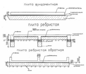 Модификации плитного фундамента