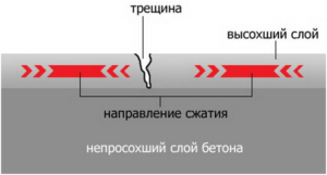 Раскрытие трещин в отсутствие ухода