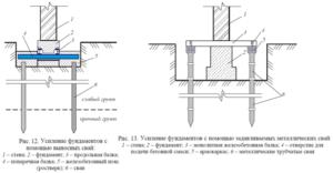 Классический ремонт фундамента винтовыми сваями