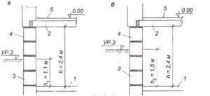 Отличие цокольного этажа от подвального