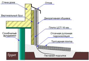 Гидроизоляция узла забирка/отмостка