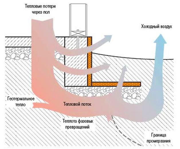 Описание процесса утепления фундамента и отмостки.