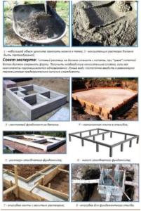 Выбор марки бетона для конкретной конструкции фундамента