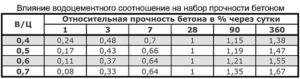 Соотношение В/Ц бетона