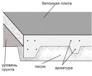 Плита с нижними ребрами жесткости