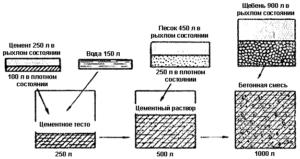 Технология замешивания бетона