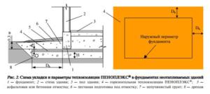 Теплоизоляция фундамента дачного дома