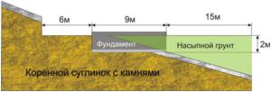Ограничения для плитного фундамента на склоне