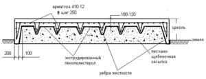 Плитный фундамент перевернутая чаша