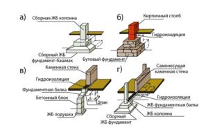 Схемы фундаментов дома