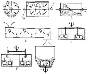 Разновидности бетономешалок