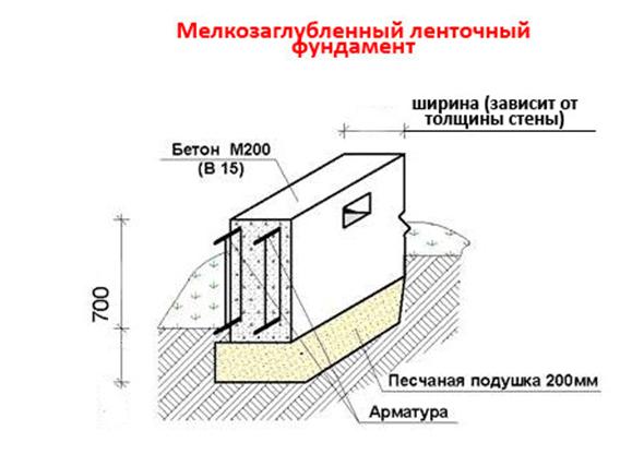 Глубина ленточный фундамент для бани своими руками