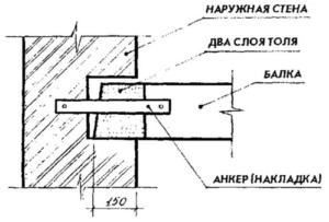 Схема перекрытия промежутка между опорами