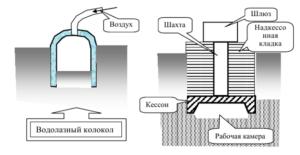 Схема основание сжатого воздуха